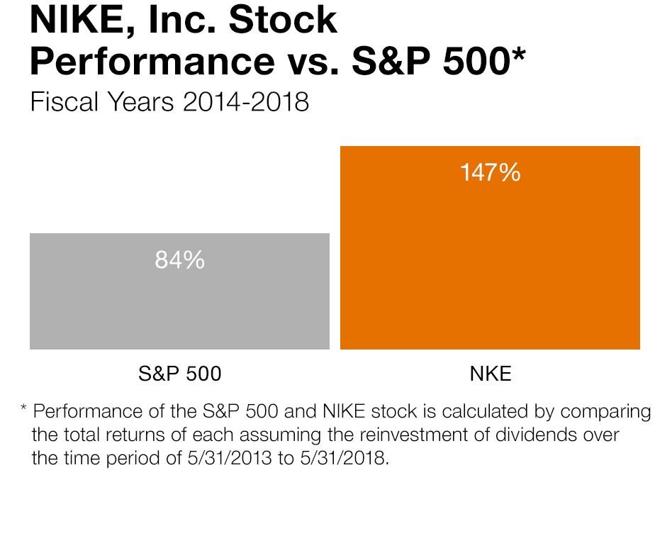 Plano Amasar hermosa  NIKE, Inc. 2018 Annual Report
